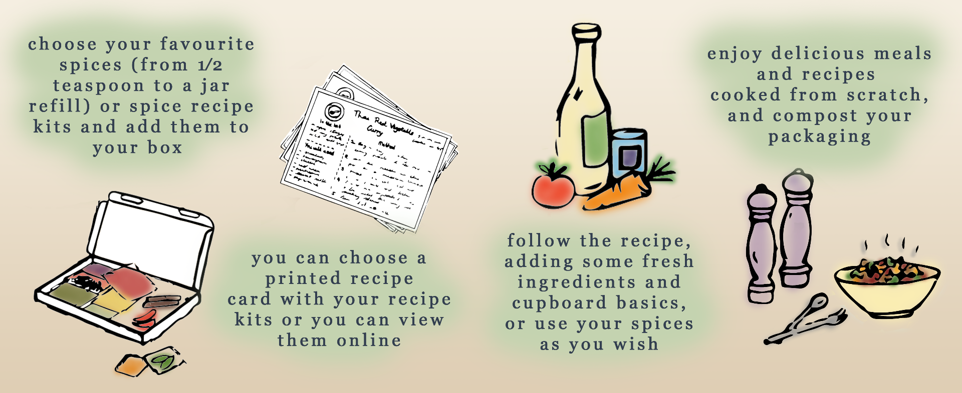 A step by step instruction cartoon. Step 1, choosing your kits, with a picture of a cartoon open box. Step 2, a printed recipe card is given with every kit. Step 3, Follow the recipe card with cartoon pictures of fresh ingredients. Step 4, Enjoy delicious meals from scratch. A cartoon of a warm bowl of food with salt and pepper